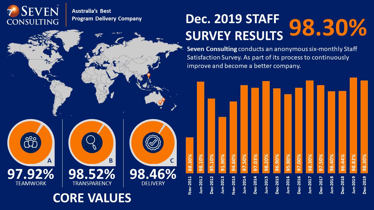 2019 Survey-Main-graphic