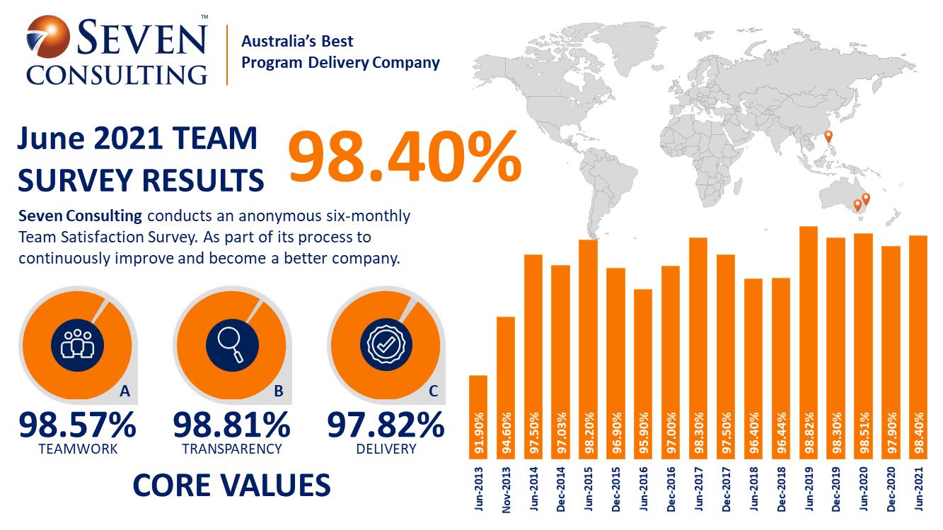 Team Satisfaction Survey